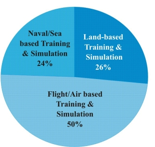 Indian simulation and training market by end-users (Source: Defence ProAc Biz News)
